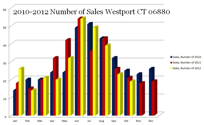 2010-2012 Number of Sales Westport CT 06880