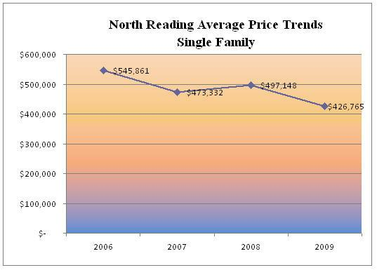 north reading single parents Your best source for north reading, ma homes for sale, property photos, single family homes and more.