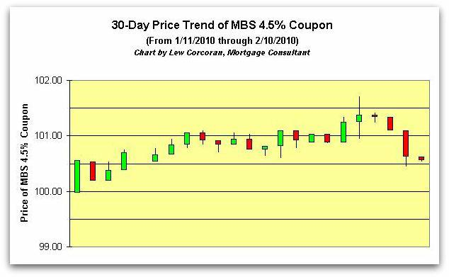 The price trend of the FNMA 30-Year 4.5% coupon from 1-12-2010 to 2-11-2010