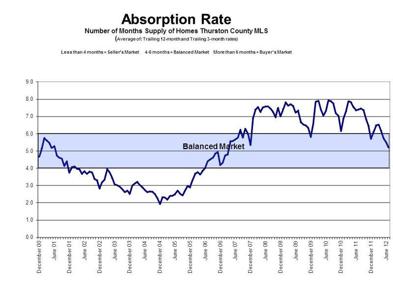 Absorption Rate in Thurston County July 2012