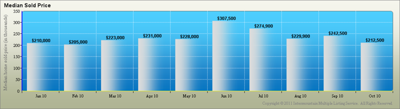North End Median Sold Prices 2010
