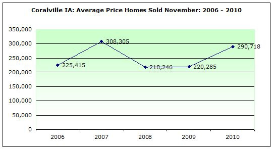 Coralville IA: Average Price Homes Sold November: 2006 - 2010