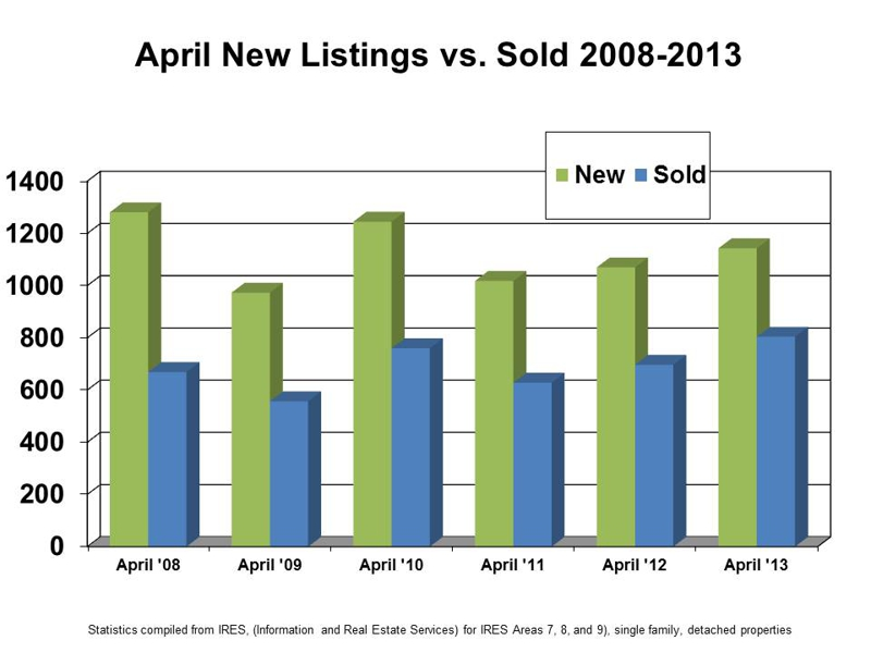 April New Listings versus Sold Listings