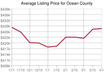 Ocean County Homes for Sale Karl Hess