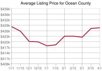 Ocean County Homes for Sale Karl Hess