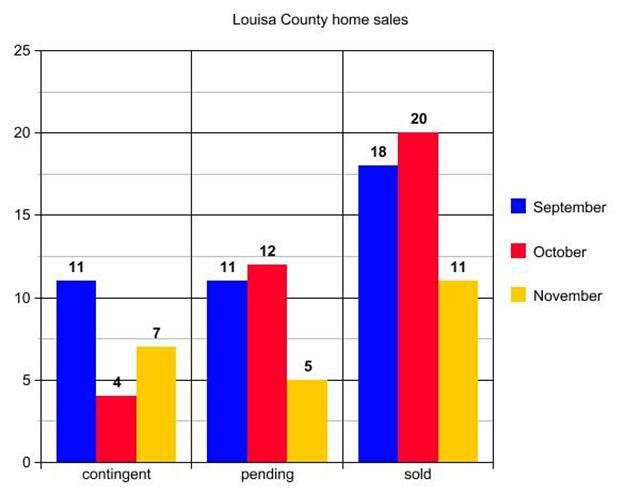 graph of Louisa County home sales