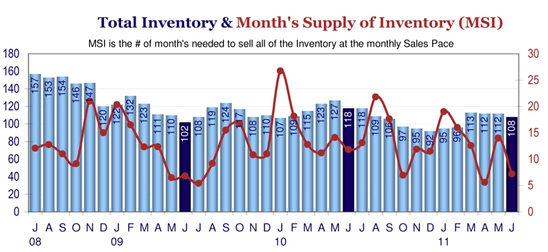 Berthoud CO Inventory