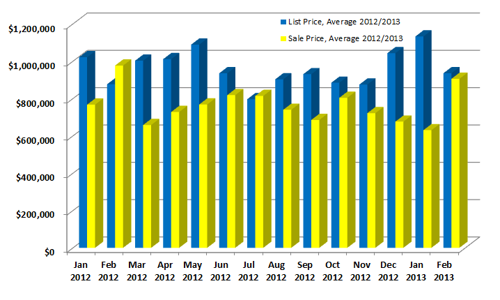 List Price vs Sales price 2012 and 2013