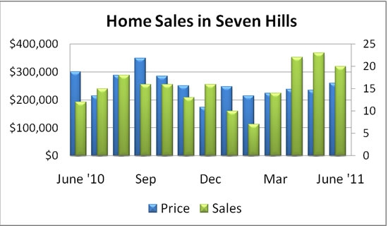 Home Sales in Seven Hills