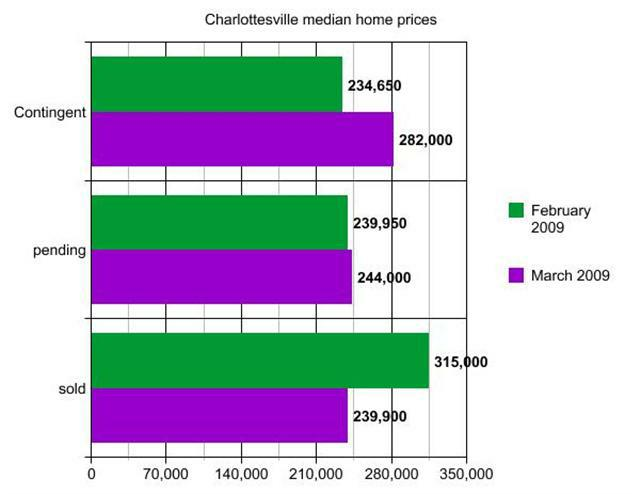 graph of Charlottesville median home prices