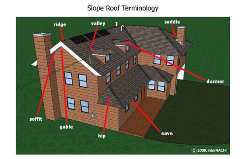 Maintaining A Roof