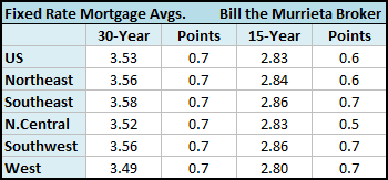 In the West (CA, AZ, NV, OR, WA, UT, ID, MT, HI, AK, GU), Freddie Mac noted that the 30-year fixed rate mortgage averaged 3.49 percent with an average 0.7 point, while the 15-year fixed rate mortgage this week averaged 2.80 percent with an average 0.7 point.