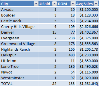 Luxury Home Sales - July 2012