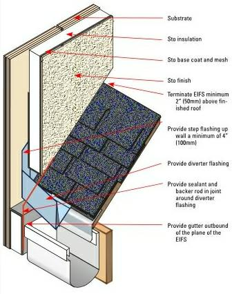 What are kick out flashings for Chimney rain diverter