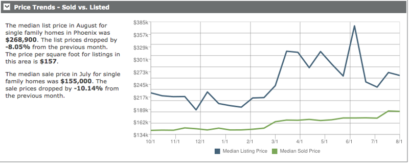Market Price Trends for Ahwatukee AZ - Sold Prices vs. Listed Prices