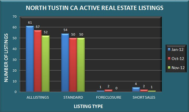Graph comparing the number of real estate listings in North Tustin CA in January, October and November 2012