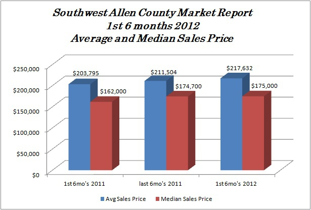 average and median sales prices 2012
