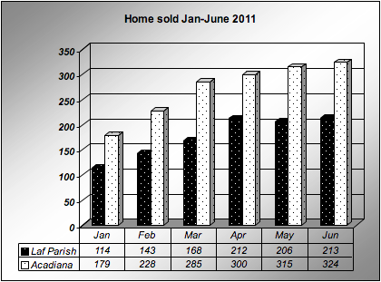 Home sold Lafayette & Acadiana Jan-June 2011