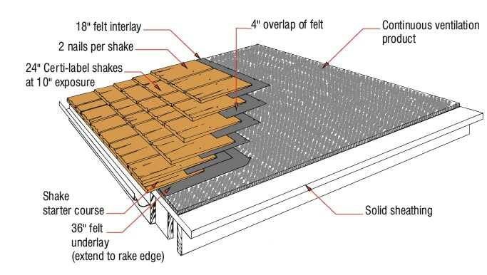How To Install Metal Roof Valley Flashing Detail Interbertyl