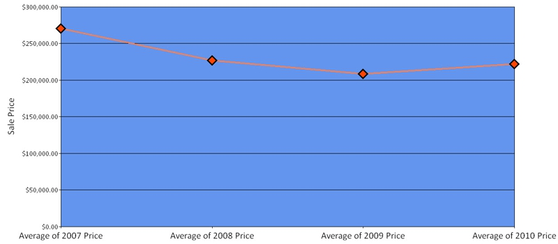 Chelmsford MA Condominium Average Selling price Q2 2010