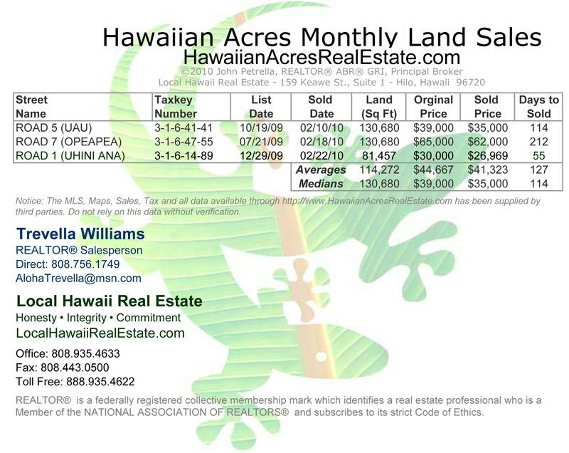 Hawaiian Acres Land Sales for February 2010