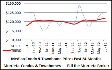 Median sold prices of Murrieta Condos and Townhomes over the last 24 months.