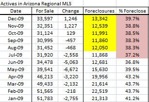 Foreclosure listings phoenix Arizona December 2009