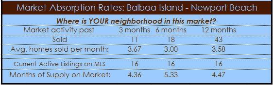 Balboa Island Homes