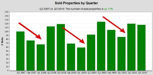 San Diego Houses Sold by Quarter