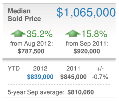 Dupont DC Median Sales Price Attached-TH Sep 2012