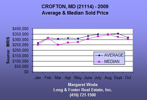 Average and Median Sold Price