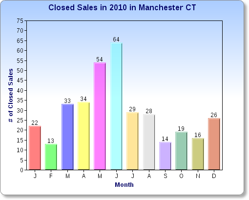 Closed Sales in 2010 in Manchester CT