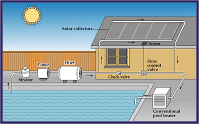 Solar Pool Heating In Houston Tx Turninghoustongreen