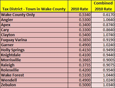 Wake County 2010 Property Tax Guide