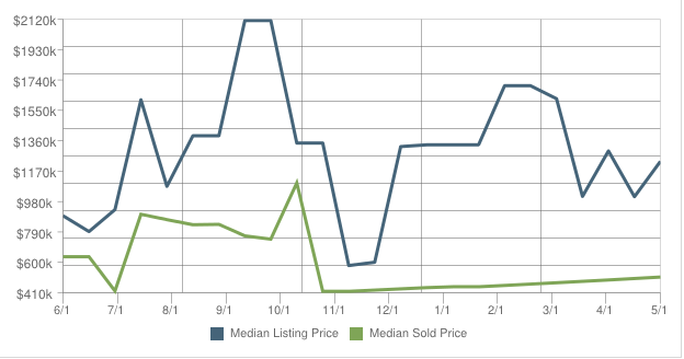 Kendal Sq Cambridge MA Price Trends Sold vs Listed April 2014