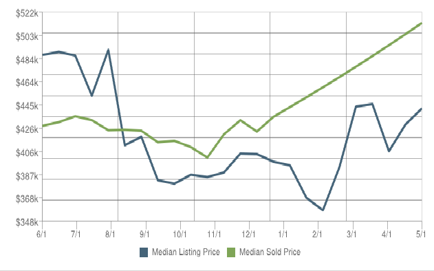 RE Price Trends Watertown MA 02472