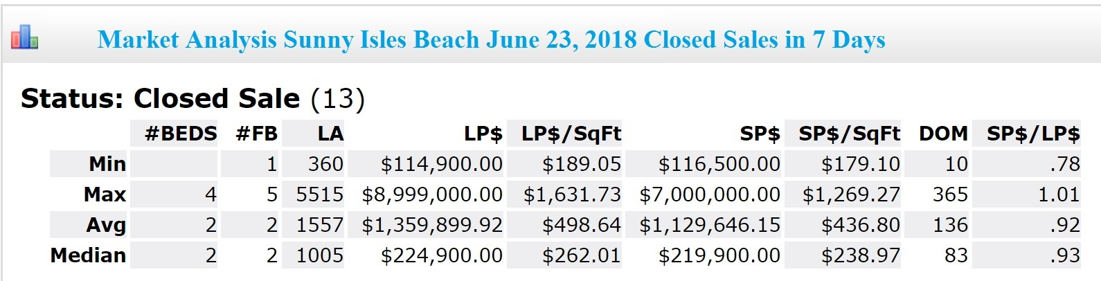 Market Analysis Sunny Isles Beach Closes Sales in 7 days June 23