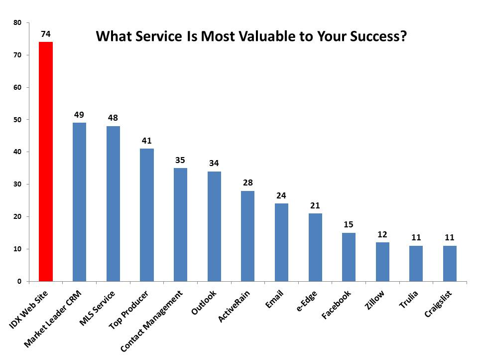 Most Valuable Real Estate Agent Services