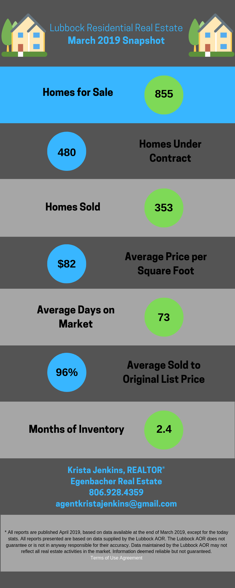 Lubbock Residential Real Estate March 2019 Snapshot