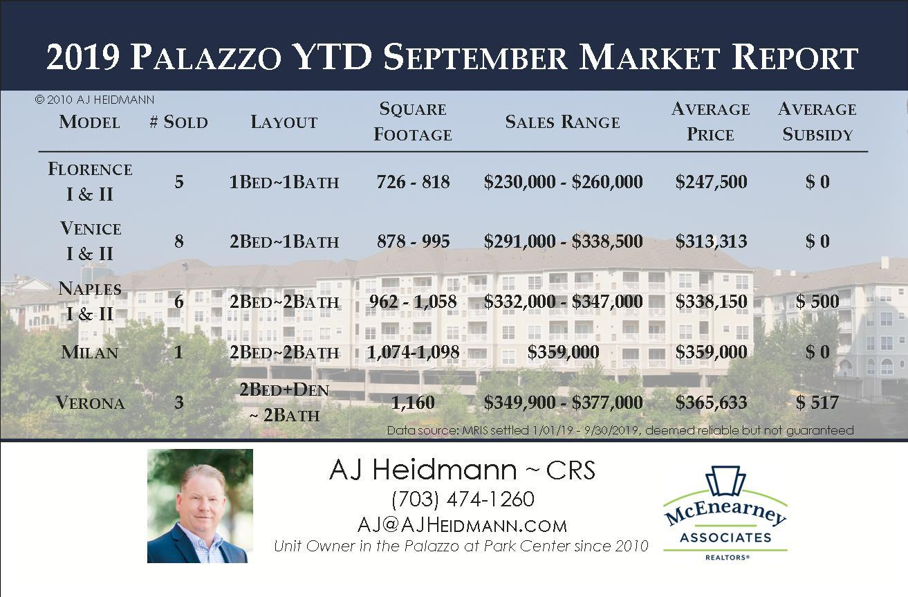 YTD September 2019 Market Update