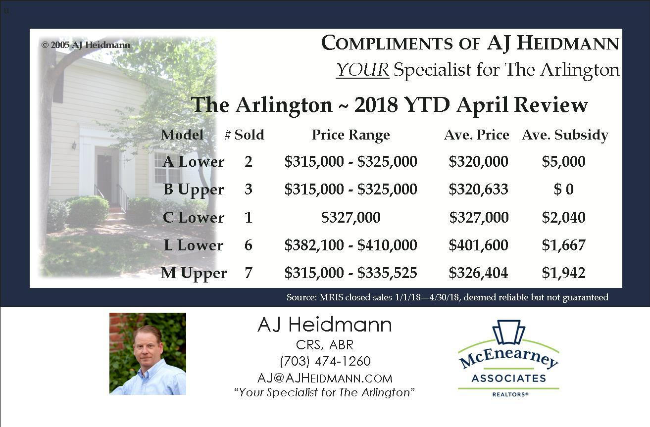 Market Report for The Arlington Condominium ~ YTD April 2018