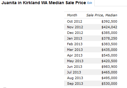 Juanita Kirkland Washington Median Home Prices