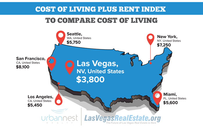 7 Reason Why People are Moving to Las Vegas on map nevada, map of vegas strip, map of seattle, map of pahrump, map of grand canyon, map of united states, map of laughlin hotels, map of vegas casinos, map of california, map of new york, map of vegas hotels, map of the strip, map of key west, map of summerlin, map of lake mead, map of san francisco, map of washington, map of alaska, map of san diego, map of arizona,