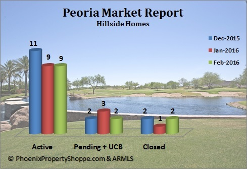 Peoria Hillside Homes For Sale March 2016