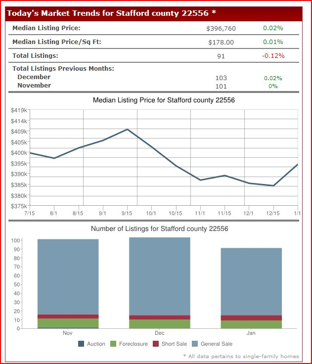 Stafford home prices