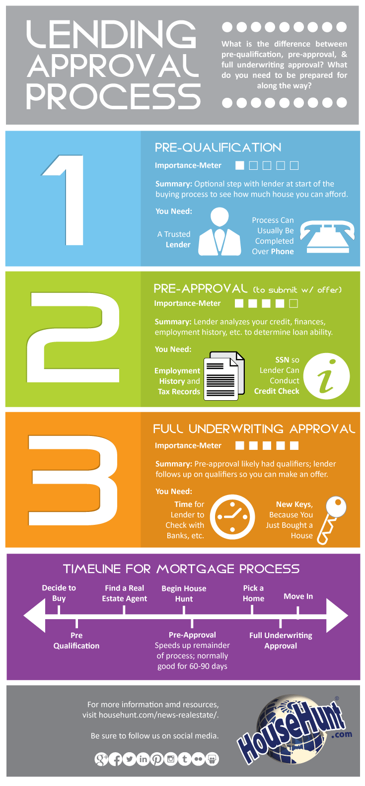 """Buying A Home? What Does """"Pre-Approval"""" Mean?"""