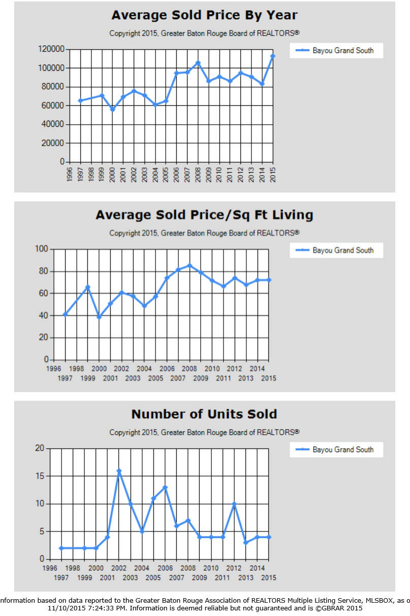 Bayou Grand South Gonzales LA Home Sales Trends 2014-2015