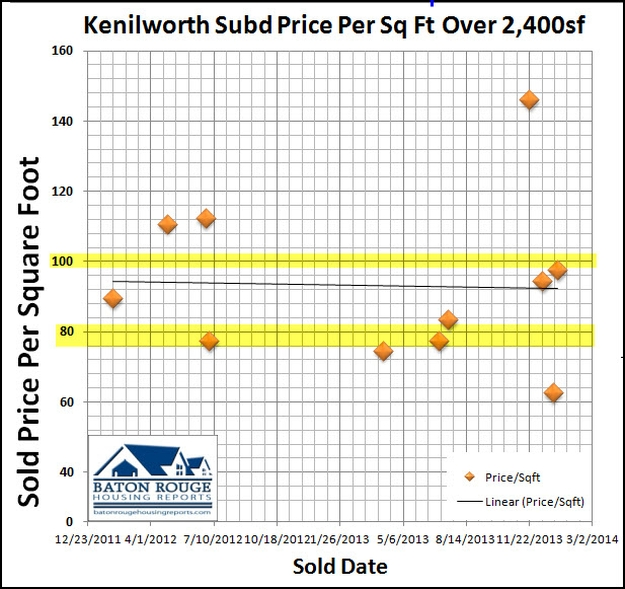 Kenilworth Subd Baton Rouge Home Prices Per Square Foot Over 2400sf