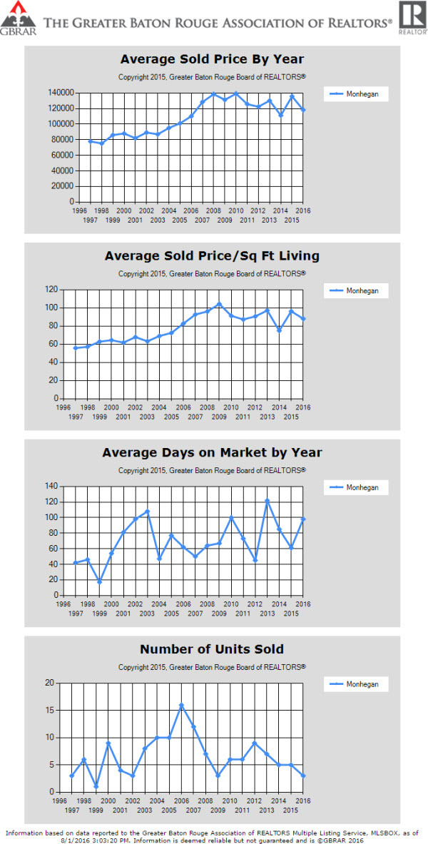 Monhegan City of Central Home Prices