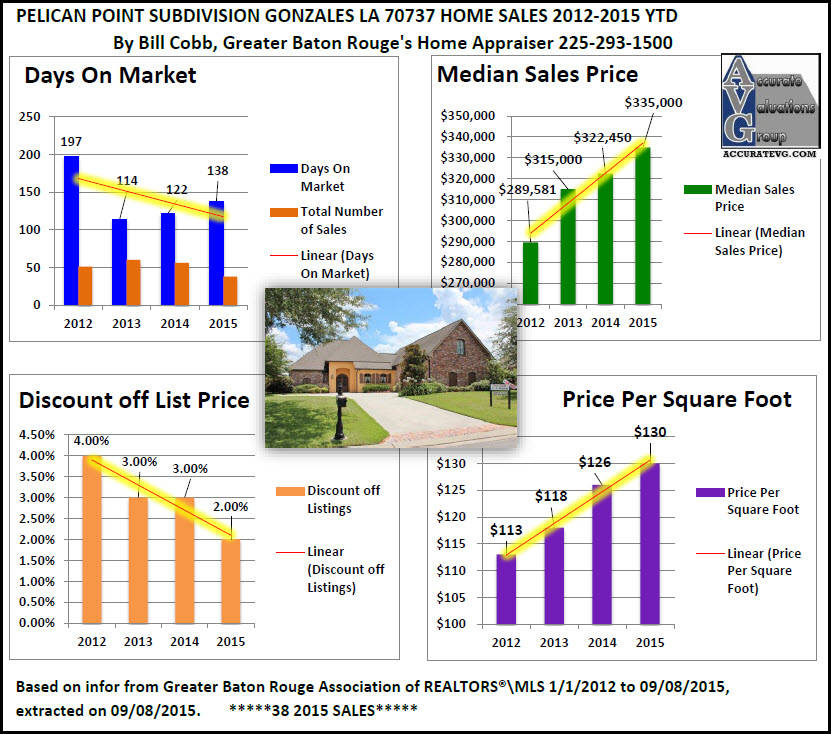 pelican-point-golf-gonzales-home-prices-chart